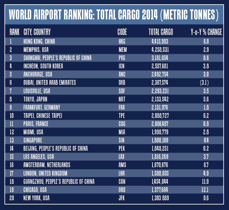 The Big 20: Top cargo airport rankings